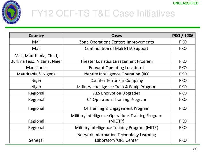 FY12 OEF-TS T&E Case Initiatives