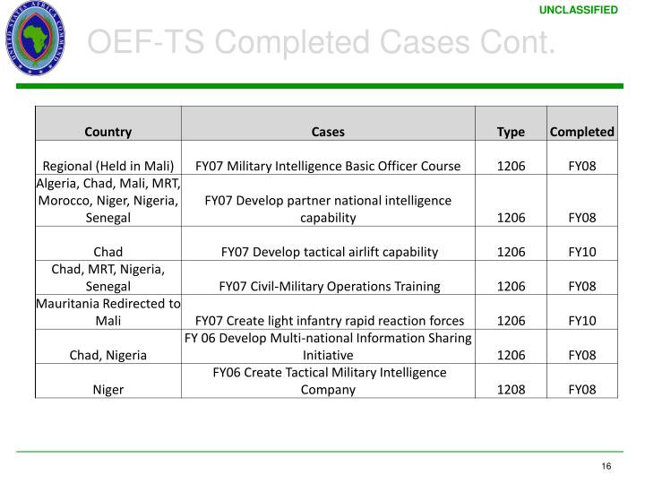 OEF-TS Completed Cases Cont.