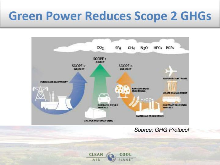 Green Power Reduces Scope 2 GHGs