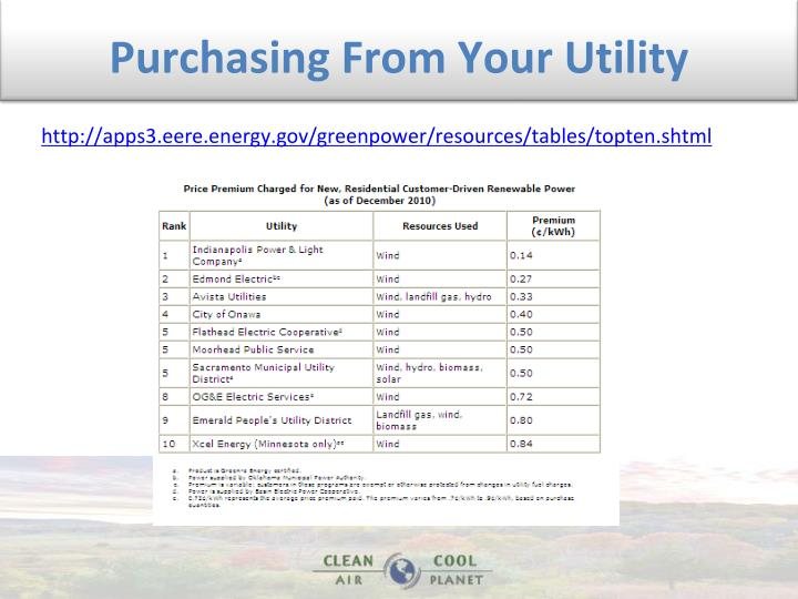 Purchasing From Your Utility