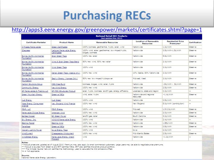 Purchasing RECs