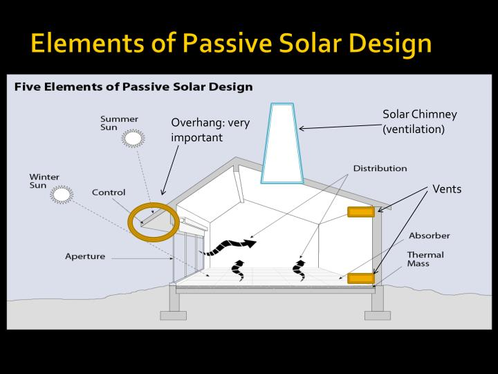 Elements of Passive Solar Design