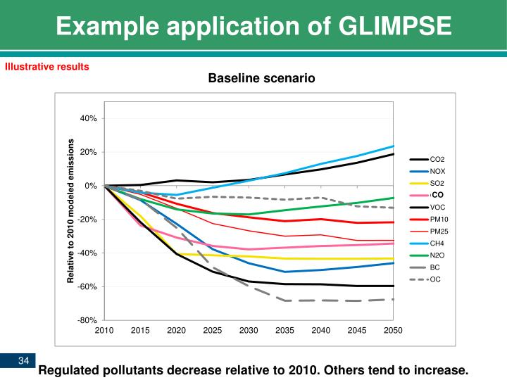Example application of GLIMPSE