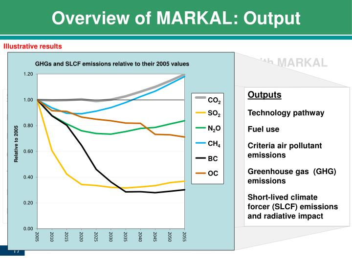 Overview of MARKAL: Output