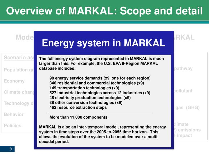 Overview of MARKAL: Scope and detail