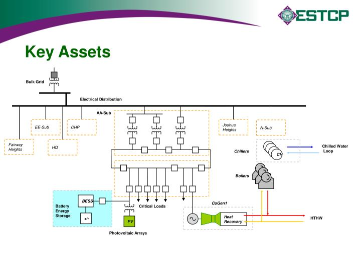 Key Assets