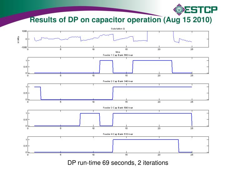 Results of DP on capacitor