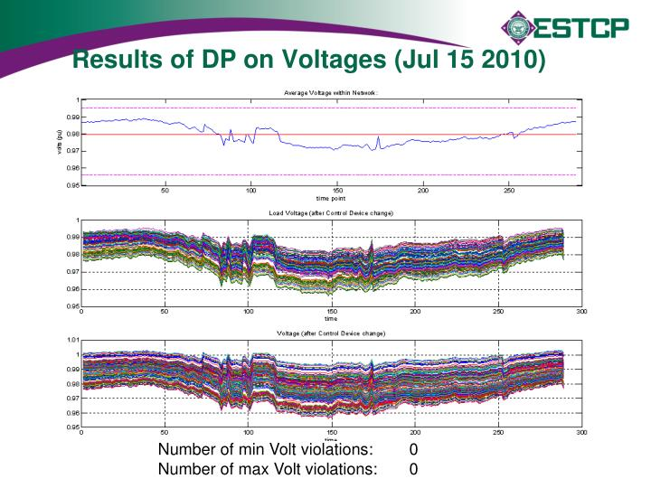 Results of DP on Voltages (Jul