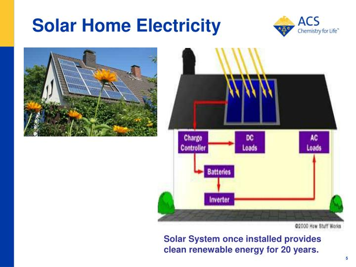 Solar Home Electricity