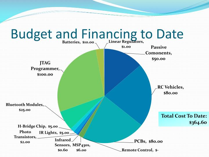 Budget and Financing to Date