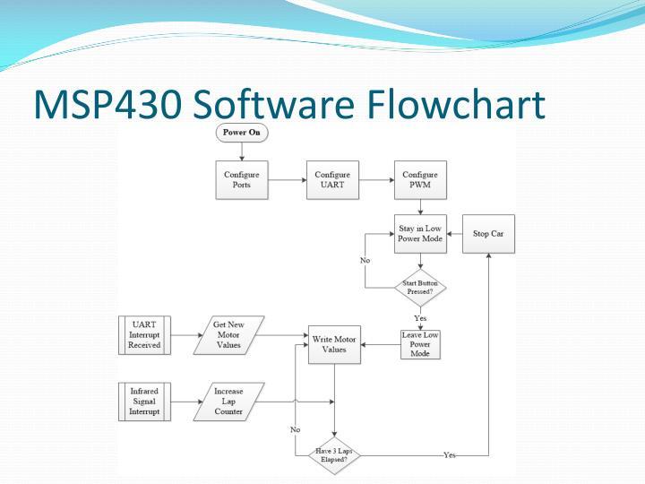 MSP430 Software Flowchart