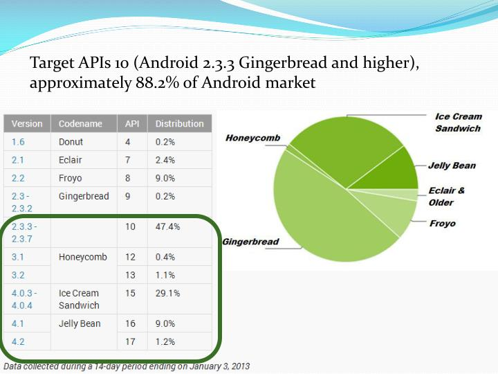 Target APIs 10 (Android 2.3.3 Gingerbread and higher), approximately 88.2% of Android market