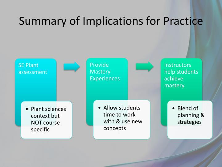Summary of Implications for Practice