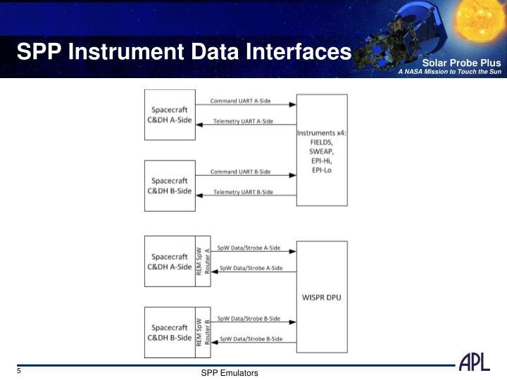 SPP Instrument