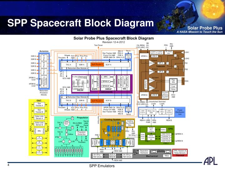 SPP Spacecraft Block Diagram