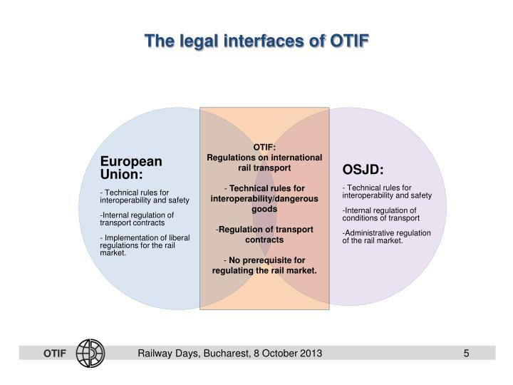 The legal interfaces of OTIF