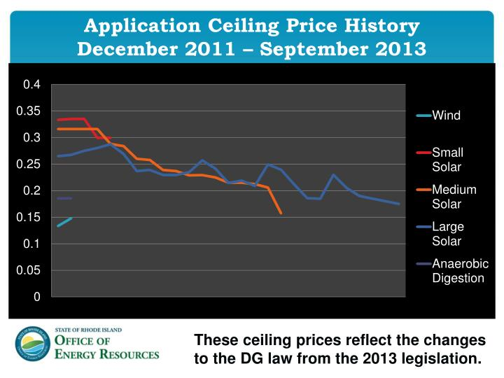 Application Ceiling Price History