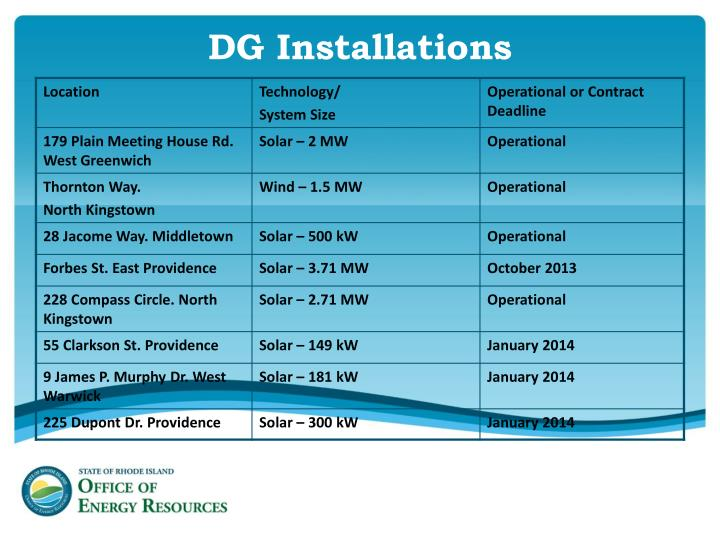 DG Installations