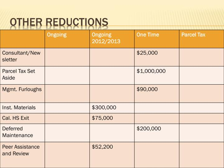 Other Reductions