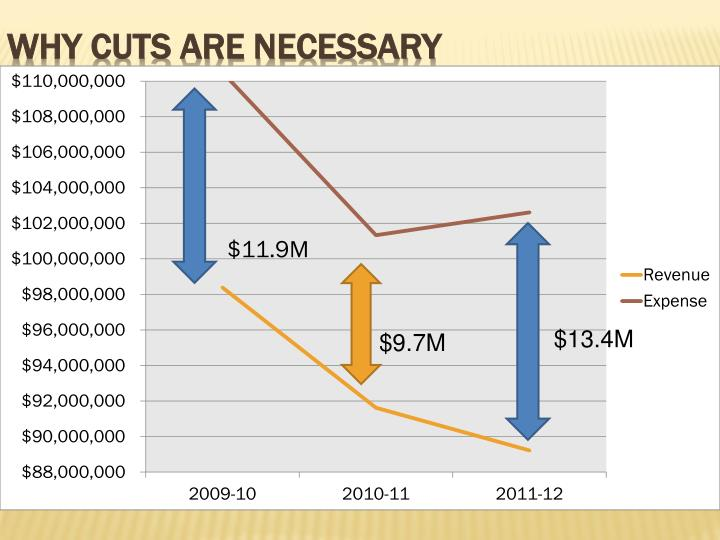 WHY CUTS ARE NECESSARY