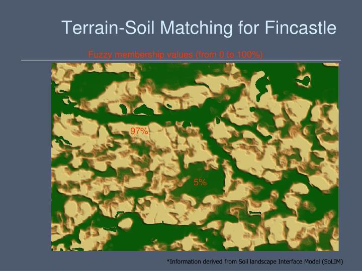 Terrain-Soil Matching for Fincastle