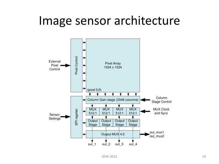 Image sensor architecture