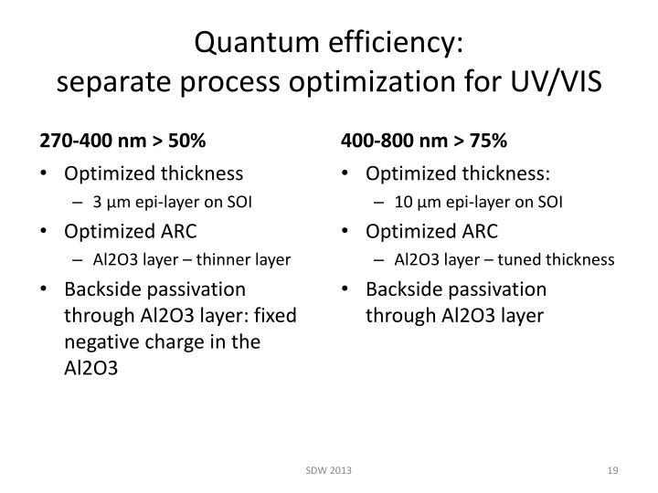 Quantum efficiency: