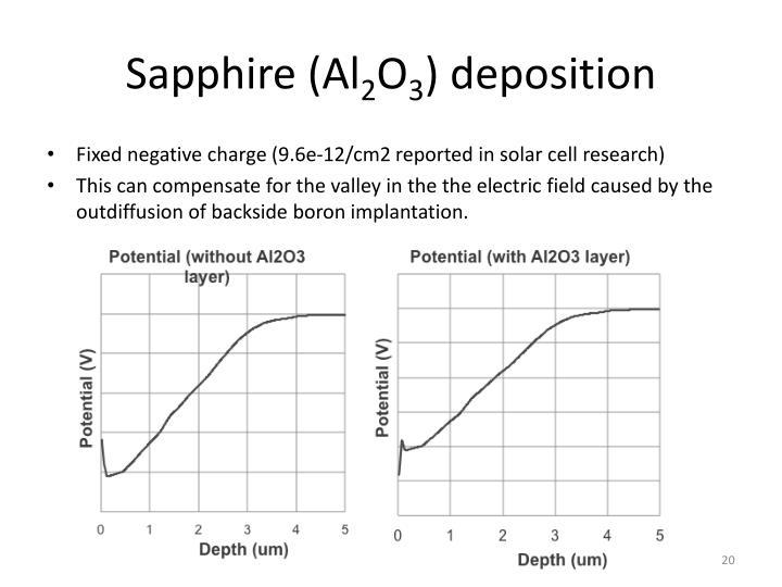 Sapphire (Al