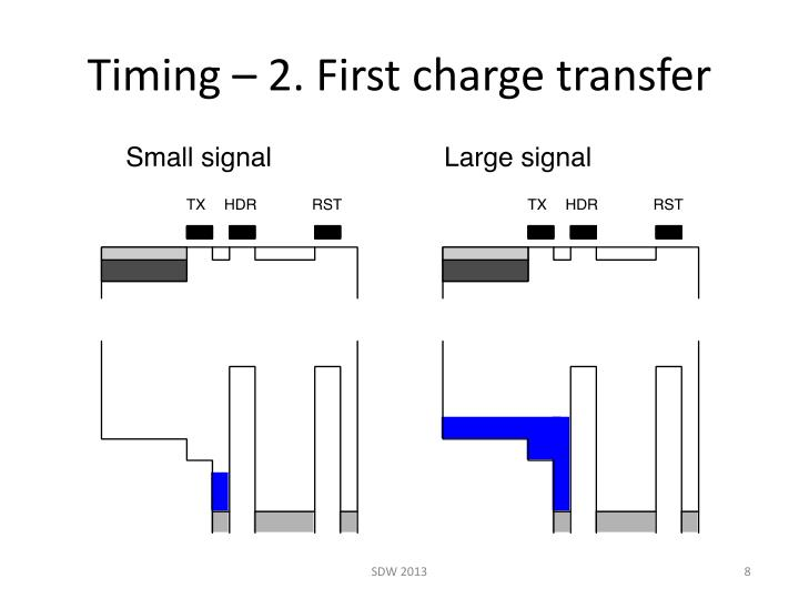 Timing – 2. First charge transfer