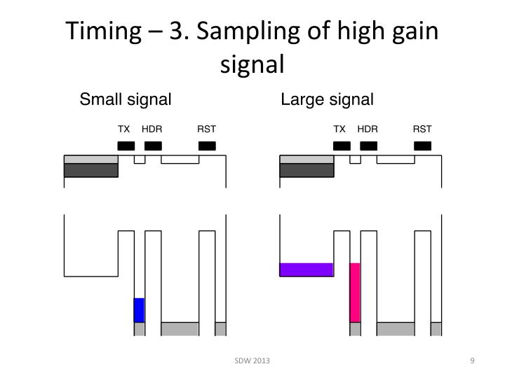 Timing – 3. Sampling of high gain signal