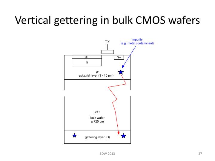 Vertical gettering in bulk CMOS wafers