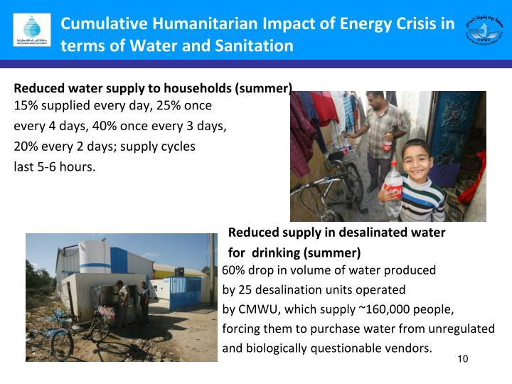Cumulative Humanitarian Impact of Energy Crisis in terms of Water and Sanitation
