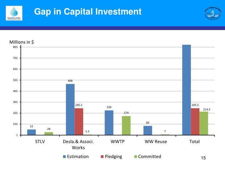 Gap in Capital