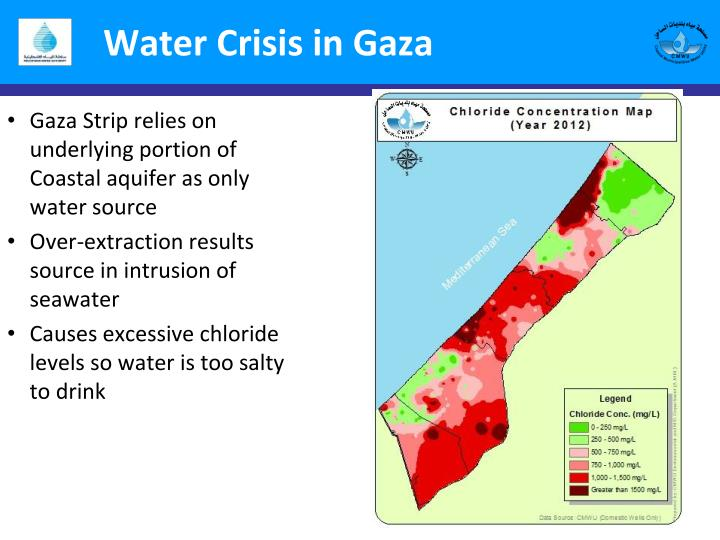 Water Crisis in Gaza