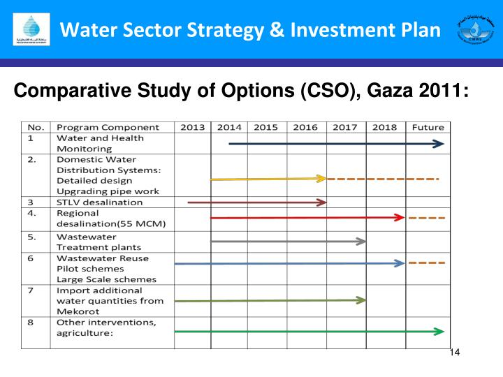 Water Sector Strategy & Investment Plan