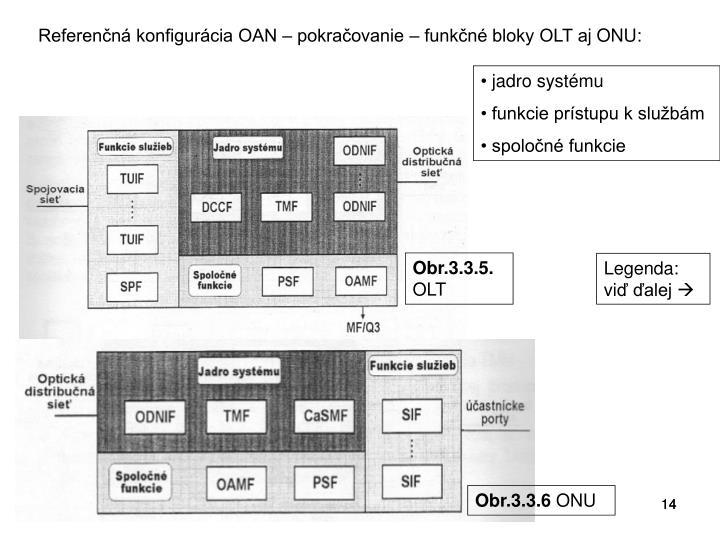 Referenčná konfigurácia OAN – pokračovanie – funkčné bloky OLT a