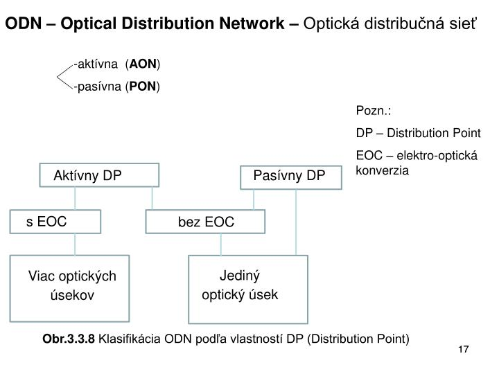 ODN – Optical Distribution Network –