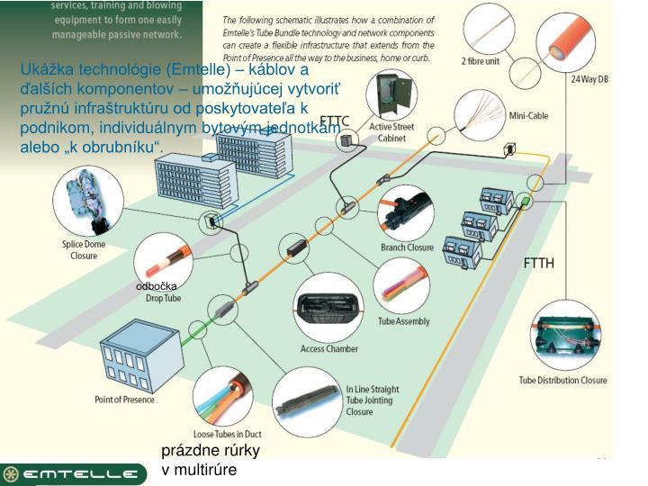"""Ukážka technológie (Emtelle) – káblov a ďalších komponentov – umožňujúcej vytvoriť pružnú infraštruktúru od poskytovateľa k podnikom, individuálnym bytovým jednotkám alebo """"k obrubníku""""."""