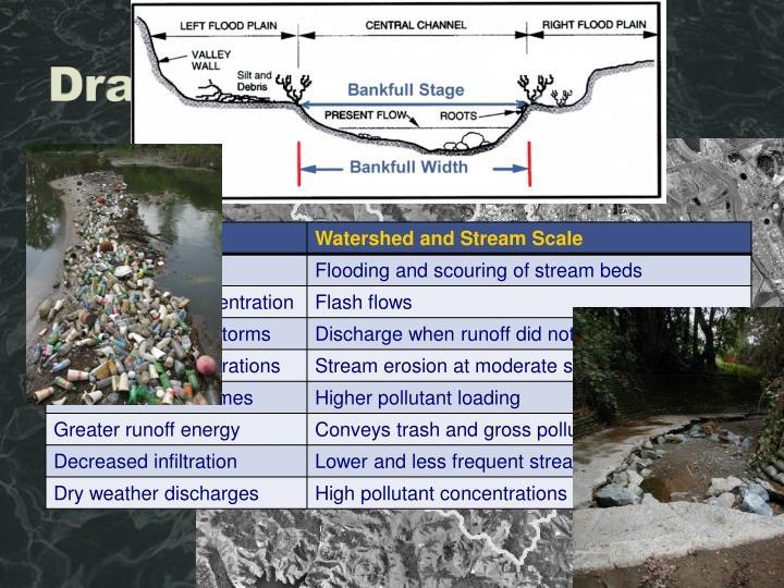 Drainage Impacts
