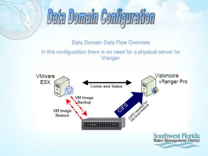 Data Domain Configuration