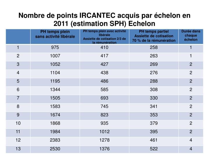 Nombre de points IRCANTEC acquis par échelon en 2011 (estimation SPH) Echelon