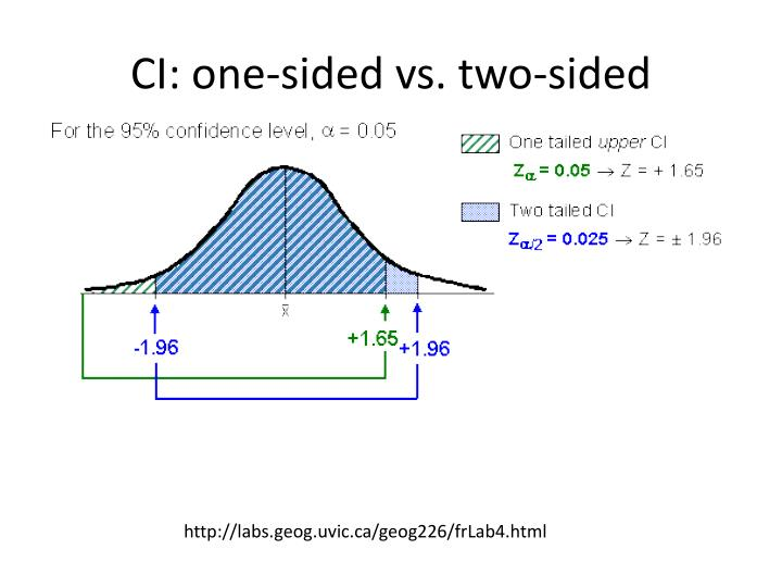 CI: one-sided vs. two-sided