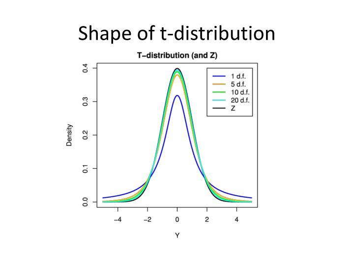 Shape of t-distribution