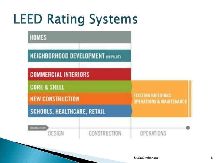 LEED Rating Systems