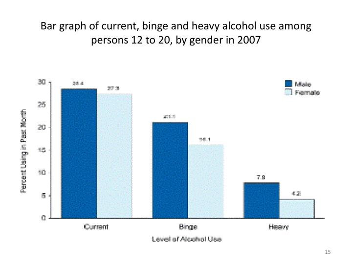 Bar graph of current, binge and heavy alcohol use among persons 12 to 20, by gender in 2007