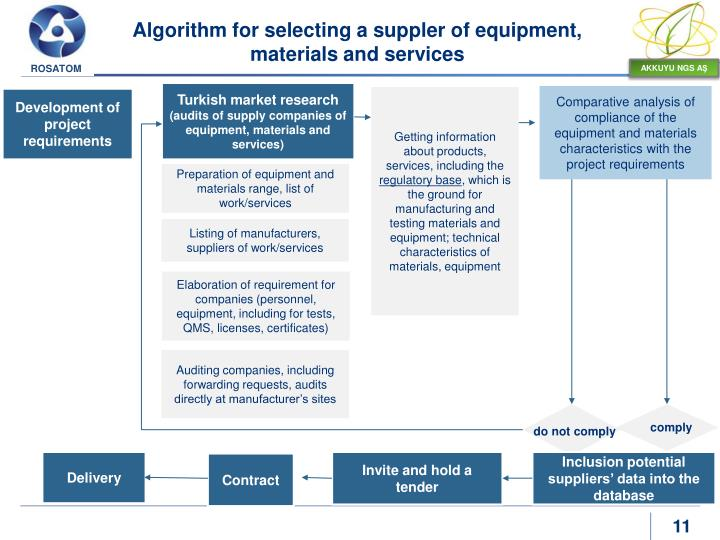 Algorithm for selecting a suppler of equipment, materials and services