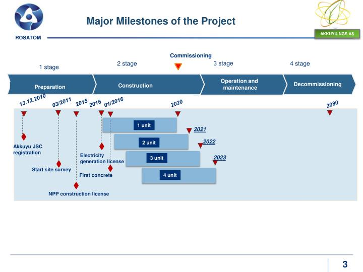 Major Milestones of the Project