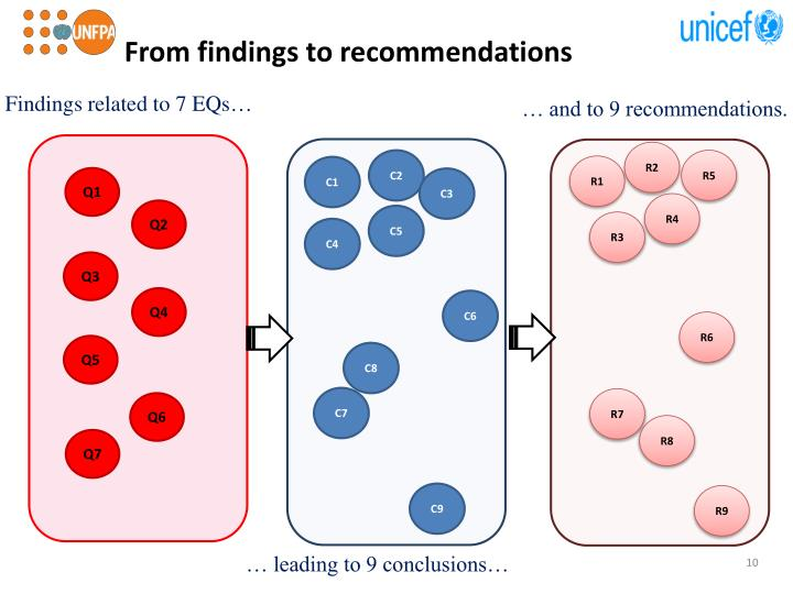 From findings to recommendations
