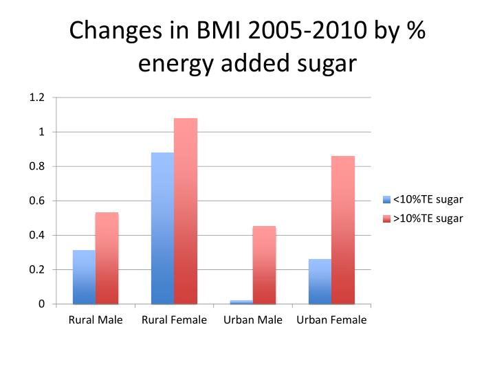 Changes in BMI 2005-2010 by % energy