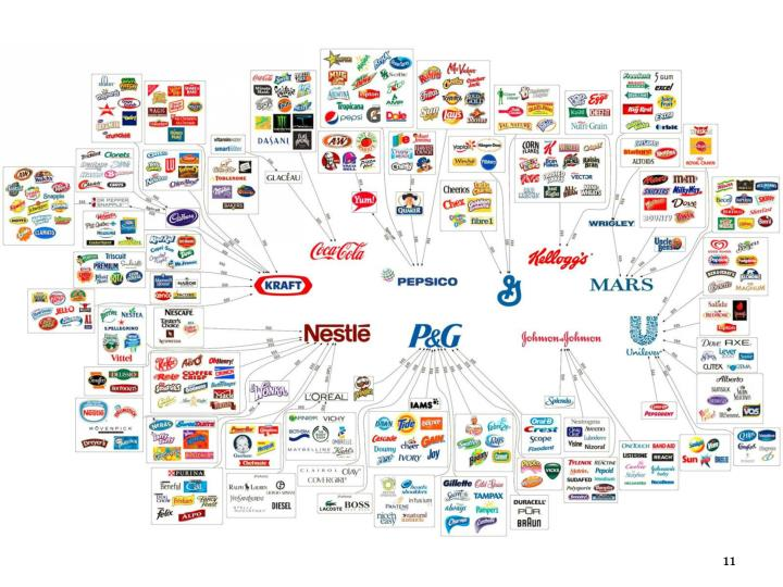 10 Corporations Control Almost Everything You Buy — This Chart Shows How - PolicyMic.webarchive